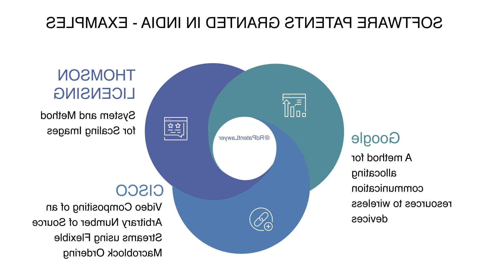 Como patentar software